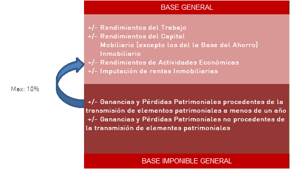 Esquema Régimen Plusvalías 2013